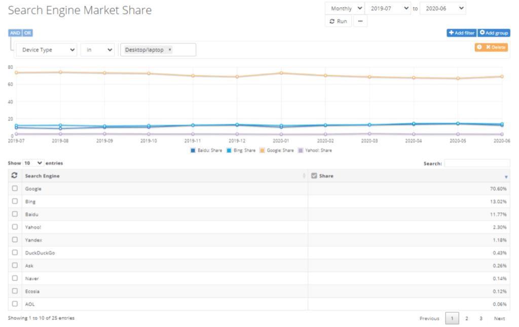 Percentuale di utenti che utilizzano Google come motore di ricerca da desktop